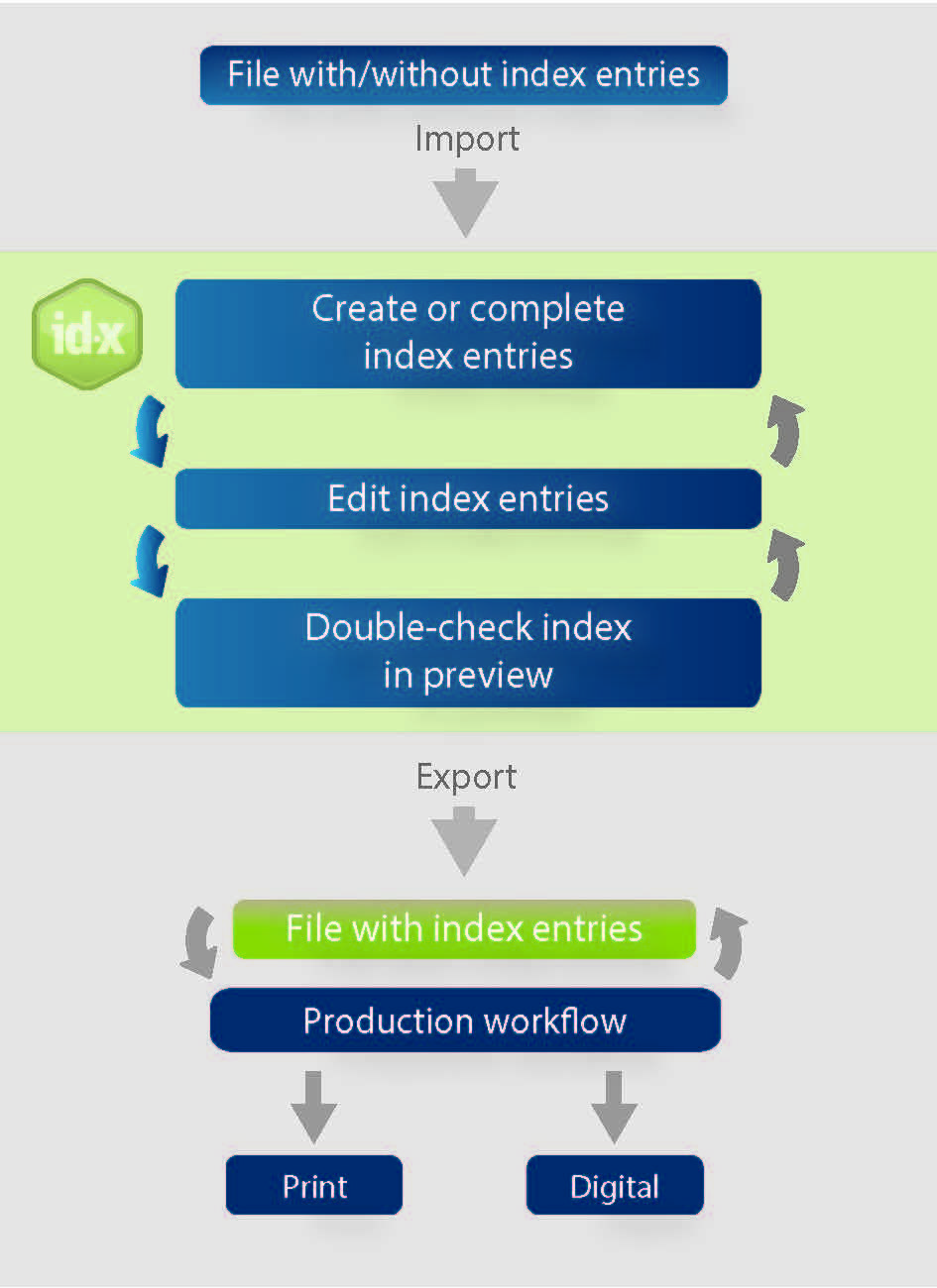 Graphic showing the production process with index-manager