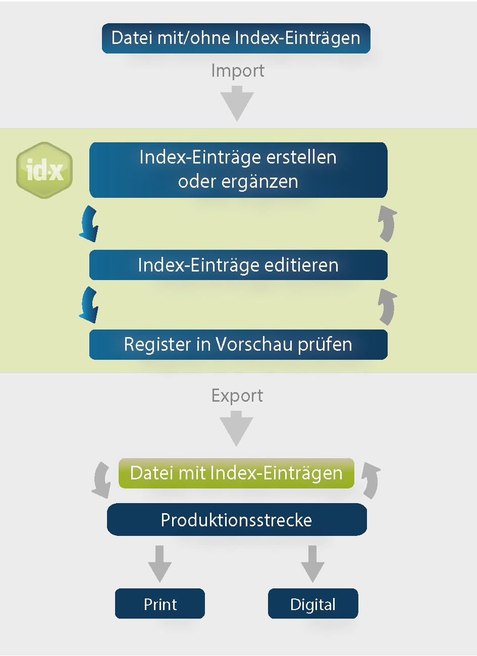Schaubild mit dem Prozessablauf des Indexierens mit Index-Manager