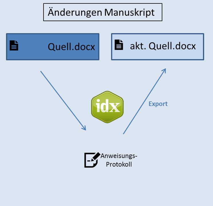 Schaubild, das das parallele Arbeiten an der Quelldatei und im Index-Manager zeigt.
