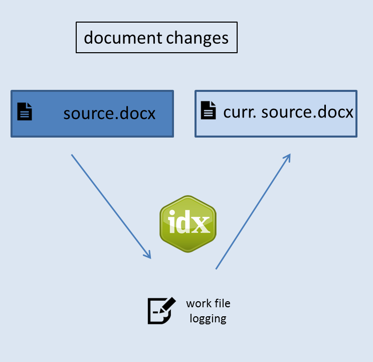 Diagram showing the parallel process for document changes with Index-Manager